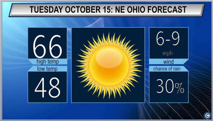 Sunny day before rains return: Northeast Ohio Tuesday weather forecast