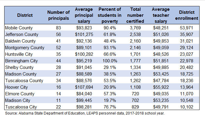 How much do Alabama's public school principals get paid
