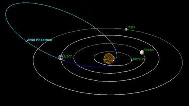 The eccentric orbit of 3200 Phaethon in the inner solar system.