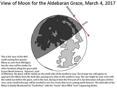 The grazing lunar occultation of Aldebaran. Click for a larger view.