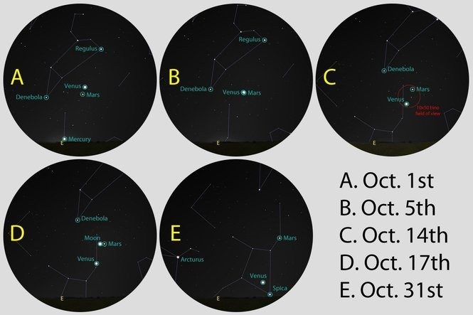 The prominent planetary groupings in the morning sky this month.