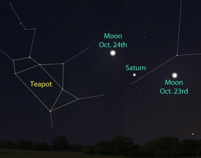 Saturn and the Moon to the south-southwest on the 23rd and 24th.
