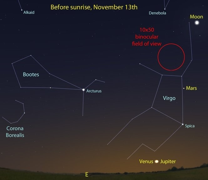 The morning skies in mid-November, with Venus and Jupiter closely paired on the 13th. Use Venus early in the month or Jupiter later to help find Mars and Spica.