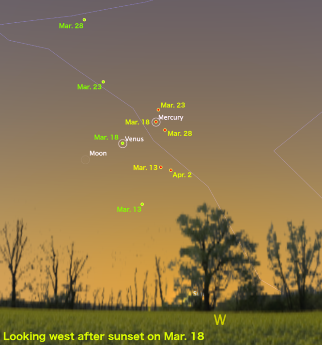 The changing positions of Venus and Mercury in the western sky after sunset at mid-month, including the alignment of Venus and Mercury with the Moon on March 18.