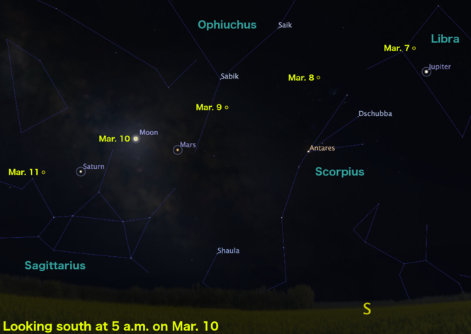 The path of the Moon in the morning sky from Mar. 7 to 11, showing its morning pairings with Jupiter, Mars, and Saturn.