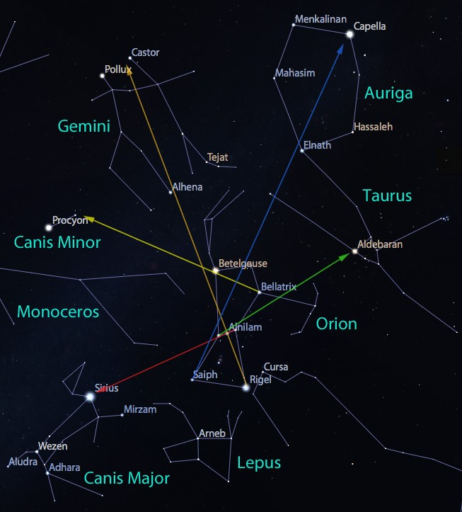 Orion can guide you around its neighborhood. Red=belt stars to Sirius and Canis Major; Orange=Rigel and belt center to Castor and Pollux in Gemini; Yellow=Bellatrix and Betelgeuse to Canis Major; Green=Belt stars to Aldebaran and Taurus; Blue=Saiph and Orion's head to Capella in Auriga. Click for a larger view.