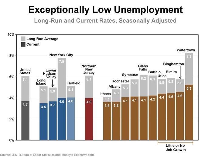 Unemployment is running exceptionally low in New York despite little or no job growth in some areas. (U.S. Bureau of Labor Statistics and Moody's Economy.com)