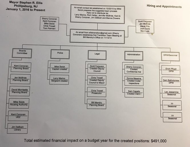 The flowchart distributed by Phillipsburg investigative committee shows where members of the transition team ended in the administration of Mayor Stephen Ellis. (Steve Novak | For lehighvalleylive.com)