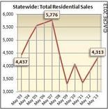 Alabama home sales up 12.7% from May 2012. Infograph courtesy of ACRE. All rights reserved.