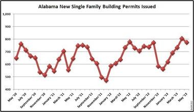 Indicator of future supply - YTD Alabama residential building permits are up 8.4% through May 2013. Infograph courtesy of ACRE. All rights reserved.