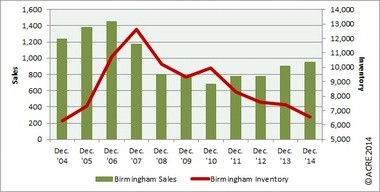 Birmingham Metro Area residential sales improved 5% from last December. Inventory has declined 48% from the December 2007 peak. Infograph courtesy of ACRE. All rights reserved.
