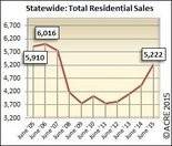 Alabama home sales up 17% vs June 2014. June sales up 39% from 2009 monthly bottom. Infograph courtesy of ACRE. All rights reserved.