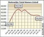 Alabama home inventory down 3% vs June 2014. June inventory down 23% from 2008 monthly peak. Infograph courtesy of ACRE. All rights reserved.