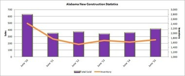 Alabama new home sales in June are up 16% from prior year. Inventory has increased 6% from the same period last year. Infograph courtesy of ACRE. All rights reserved.