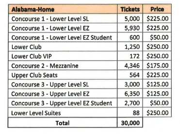 Ticket prices for Alabama allotment from the game contract.