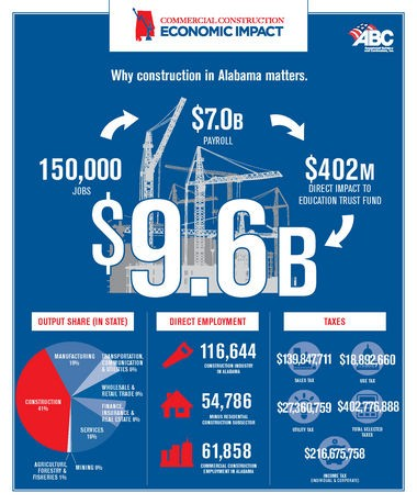 A graphic created by Associated Builders and Contractors of Alabama shows the economic impact of the construction industry in Alabama. (Special)