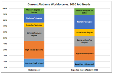 (Public Affairs Research Council of Alabama)