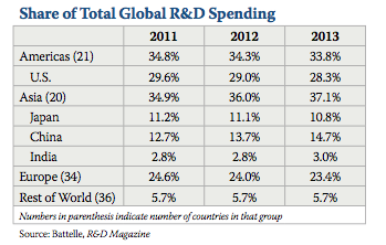 Global R&D spending as a percentage of GDP (Chart courtesy of Battelle)