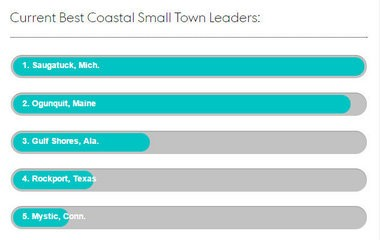 The partial voting results in USA Today's Readers' Choice award for best coastal small town, as of 11:30 a.m. on Friday, Feb. 27, 2015. Voting continues until March 16 at 11 a.m. central time. (Screen capture from USA Today)
