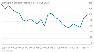 City of Birmingham Homicides for 25 Years