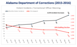 Between September 2011 and September 2016, the number of violent incidents at Alabama prisons increased as staffing levels fell. (Alabama Department of Corrections)