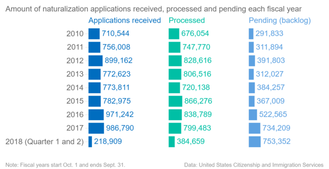 Becoming a U S  citizen taking longer than before, immigrant
