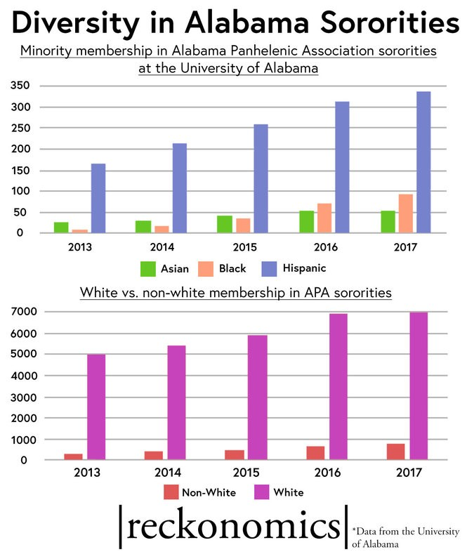 APA sororities at UA have steadily increased the number of minority students in predominately white houses sine 2013.