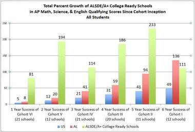 The above chart shows the total percent growth of A+ College Ready participating schools in AP math, science and English qualifying scores over the past six years. (A+ College Ready)