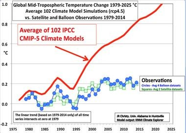 A chart provided to AL.com by UAH climate expert John Christy that shows the disparity between climate models and research conducted by UAH. The green line is satellite data compiled by UAH while the blue is from weather balloon data compiled by an independent entity, Christy said.