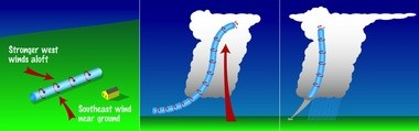 How wind shear can lead to the formation of tornadoes. (National Weather Service)