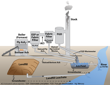 Illustration shows common ash disposal methods at coal-fired power plants. (EPA.gov)