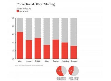Staffing levels at some of Alabama's prisons.