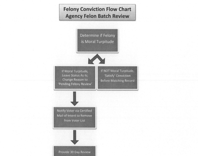 Secretary of State John Merrill provided registrars with flowcharts outlining how they should handle attempts by felons to restore their right to vote. (Courtesy John Merrill)
