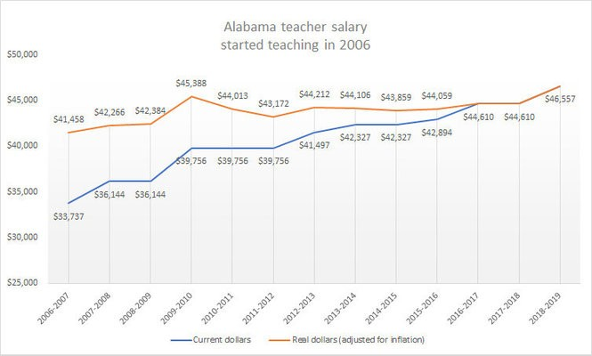 AL.com analysis of teacher salaries