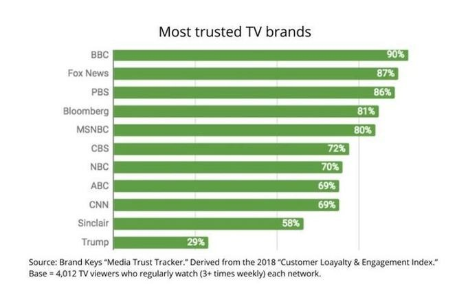 List of most-trusted news brands, according to a recent analysis. (Brand Keys Media Trust Tracker)