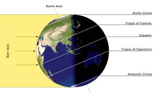 """The Sun is directly overhead at """"high-noon"""" on the summer solstice at the latitude called the Tropic of Cancer. (NASA)"""