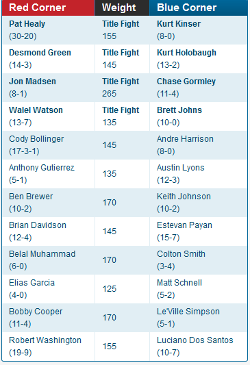 The fight card for Friday night at Aerofest. (Titan FC)