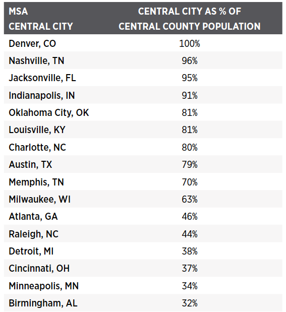 (PARCA) Source: U.S. Census
