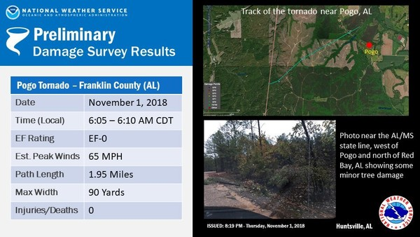 The National Weather Service has confirmed that an EF-0 tornado touched down in far northwestern Franklin County on Thursday. Weather service teams are looking at other areas across the state today as well. (NWS)