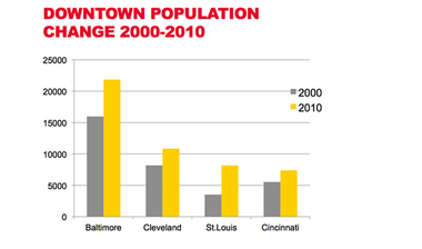 Data collected by Alan Mallach documented the residential rebirth of downtowns in cities including Cleveland.