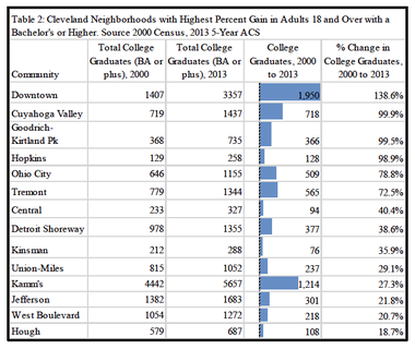 Cleveland's brain gain neighborhoods range from downtown to Hough. A table prepared by the Center for Population Dynamics at Cleveland State University show's who's moving where.