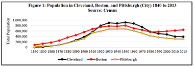 A graph prepared by the Center for Population Dynamics at Cleveland State University compares population levels for Cleveland, Boston and Pittsburgh.