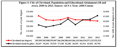 A graph prepared by the Center for Population Dynamics at Cleveland State University shows a dramatic increase in the numbers of residents 18 and over with a BA and higher between 2006 and 2013.