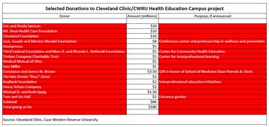 Cleveland Clinic, CWRU break ground on $515M Health