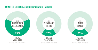 "Zooming: The ""Fifth Migration"" report says that millennials constitute 63 percent of downtown Cleveland's 13,000 residents."