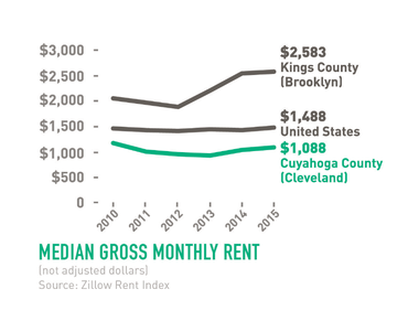 Comparative advantage: Cleveland's affordability in relation to coastal cities is grabbing attention and luring new residents.