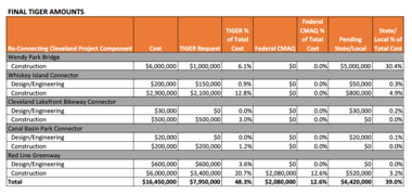 A table compiled by Cleveland Metroparks details funding for components covered by a nearly $8 million federal TIGER grant.