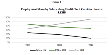 A graph compiled by the Center for Population Dynamics at Cleveland State University charts the growth of higher-paying jobs along the Euclid Avenue HealthLine.