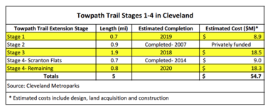 Data supplied by Canalway partners documents basic facts and figures of Towpath stages in Cleveland.