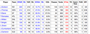 Football Outsiders, an NFL analytics site, gave Browns tight end Jordan Cameron solid marks for his breakout 2013 season.